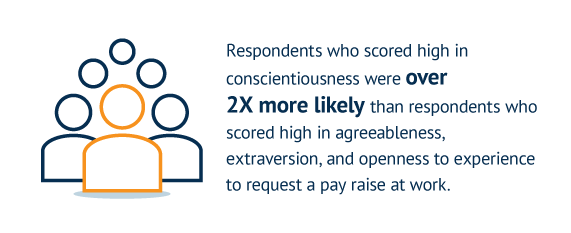 Respondents who scored high in conscientiousness were over 2X more likely than respondents who scored high in agreeableness, extraversion, and openness to experience to request a pay raise at work.