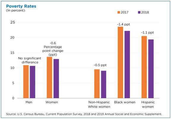 poverty-rates-gender.jpg