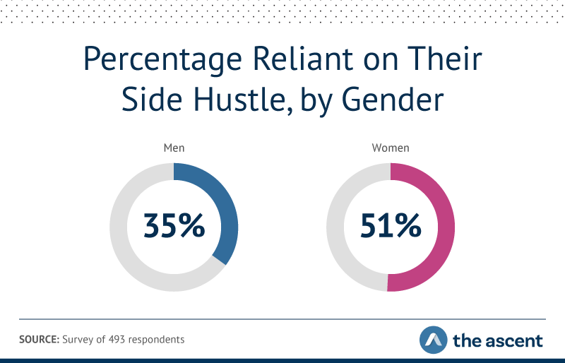 35% of men and 51% of women are reliant on their side hustle.