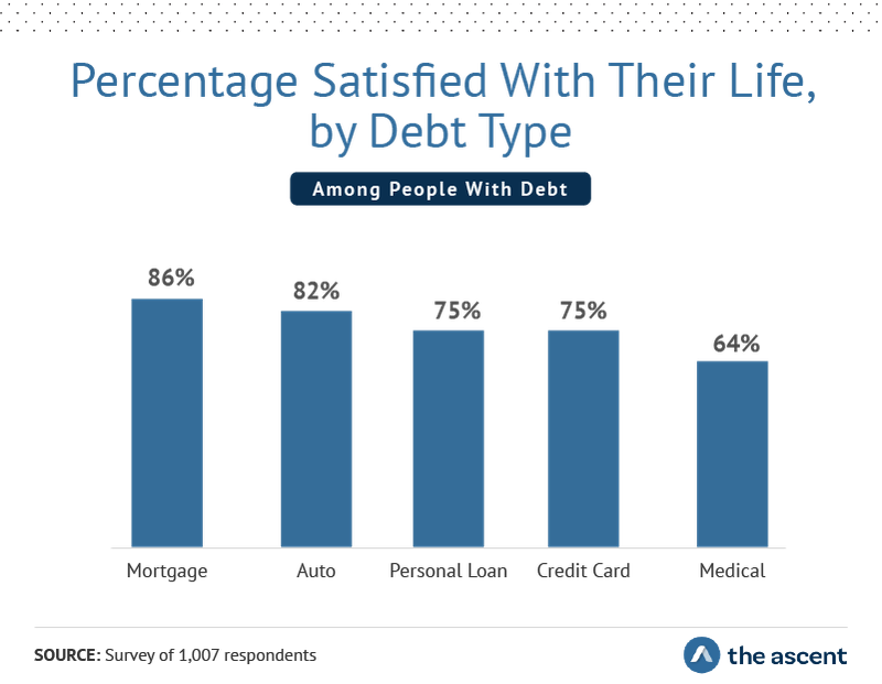 Percentage Satisfied With Life, by Debt Type