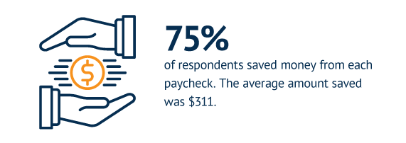 75% of respondents saved money from each paycheck. The average amount saved was $311.