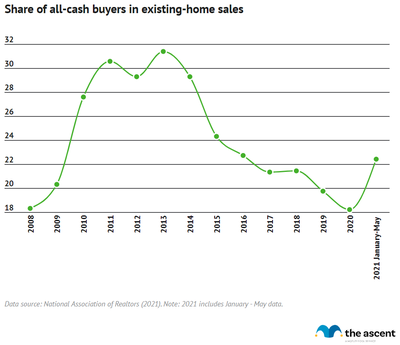 Line graph showing the share of all-cash buyers in existing-home sales, rising from 18.3% in 2008 to 22.4% over the first three months of 2021.