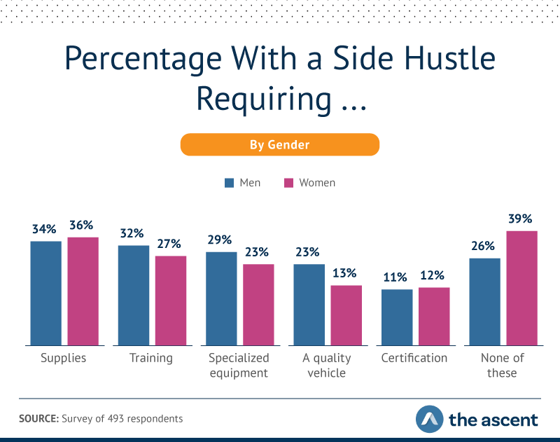 34% of men and 36% of women said their side hustle required supplies. 32% of men and 27% of men said their side hustle required training. 29% of men and 23% of women said their side hustle required specialized equipment.