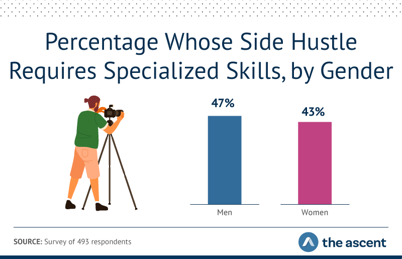 47% of men and 43% of women said their side hustle requires specialized skills.