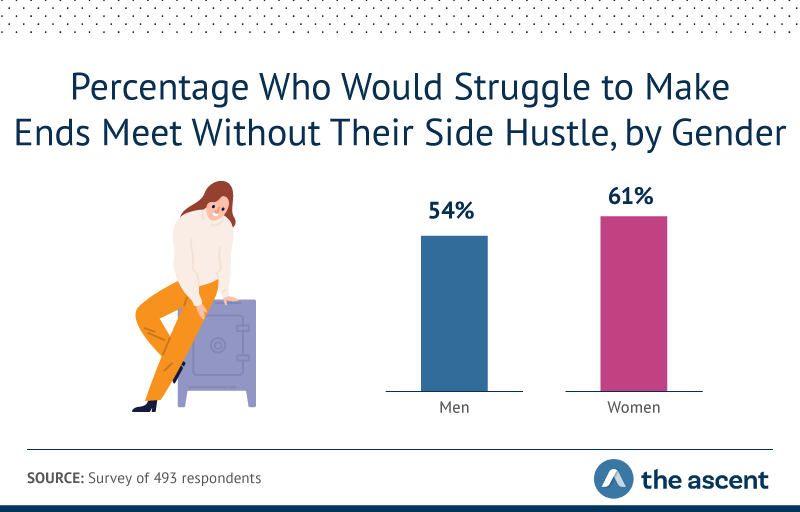 54% of men and 61% of women would struggle to make ends meet without their side hustle.