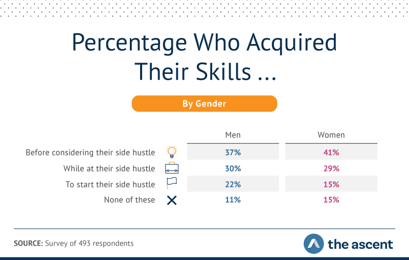37% of men and 41% of women acquired their skills before considering their side hustle. 30% of men and 29% of women acquired their skills while at their side hustle. 22% of men and 14% of women acquired their skills to start their side hustle.