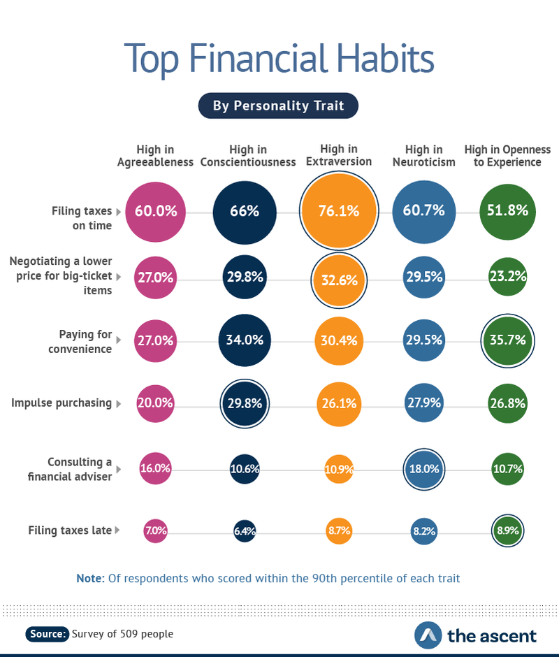 Top Financial Habits, by Personality Trait -- Filing taxes on time: High in Agreeableness 60%, High in Conscientiousness 66%, High in Extraversion 76.1%, High in Neuroticism 60.7%, and High in Openness to Experience 51.8%.