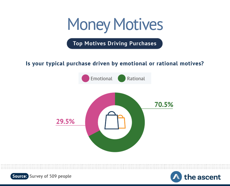 Money Motives: Top Motives Driving Purchases -- Is your typical purchase driven by emotional or rational motives? 29.5% responded emotional, and 70.5% responded rational.