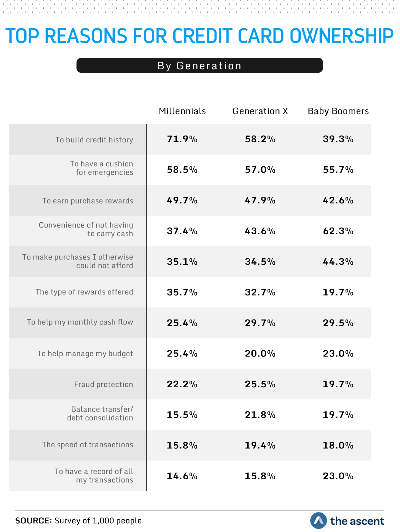 Top Reasons for Credit Card Ownership by Generation. 71.9 percent of Millennials and 58.2 percent of Generation X said they use credit cards to build credit history, whereas 62.3% of Baby Boomers use credit cards due to the convenience of not having to carry cash. Source: Survey of 1,000 people by The Ascent.