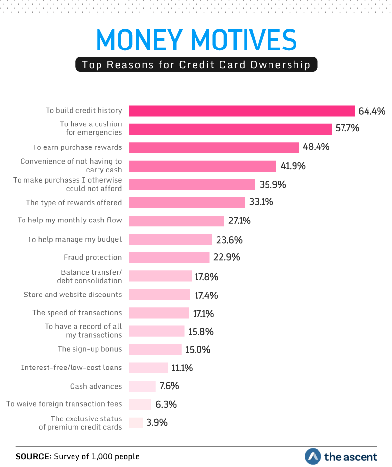 Money Motives: Top Reasons for Credit Card Ownership. 64.4 percent of people said to build credit history, 57.7 percent said to have a cushion for emergencies, and 48.4 percent said to earn purchase rewards. Source: Survey of 1,000 people by The Ascent.