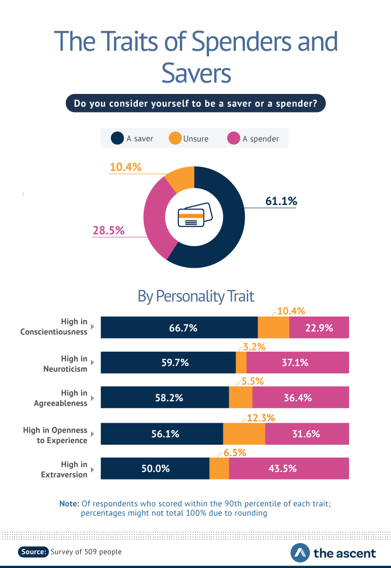 """Infographic describing responses to the survey question, """"Do you consider yourself to be a saver or a spender?"""" A saver 61.1%, Unsure 10.4%, and A spender 28.5%."""