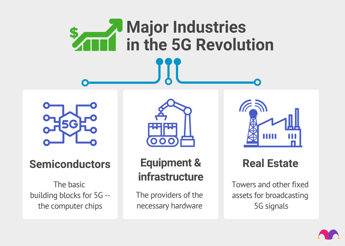 Major industries in 5g tech include Semiconductors, Equipment & Infrastructure, and real estate.