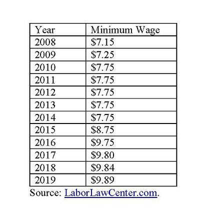 Alaska minimum wage
