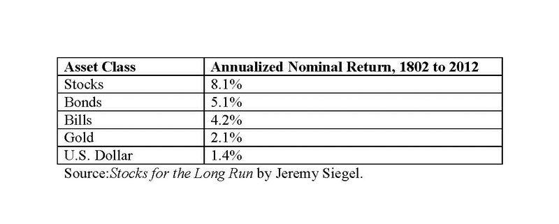 Returns by asset class.