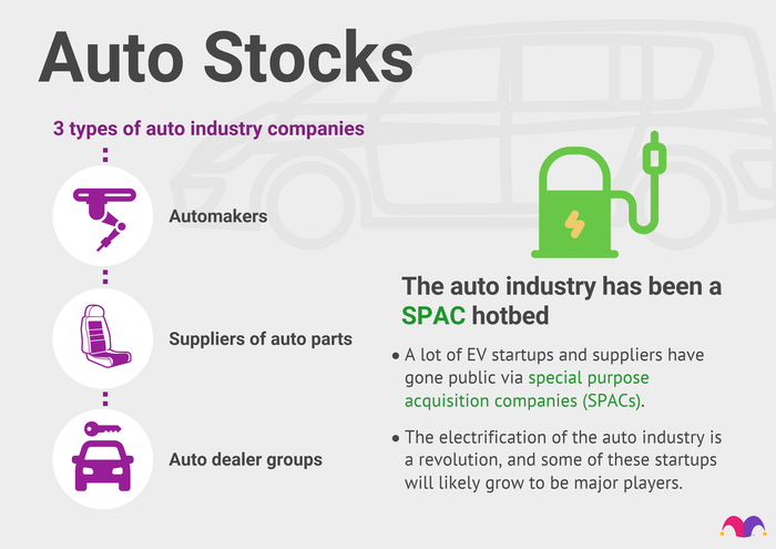 The auto industry encompasses a variety of company types, including automakers, parts makers and dealers.