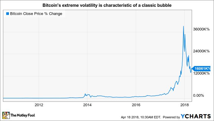 Bitcoin value chart through April 18 2018