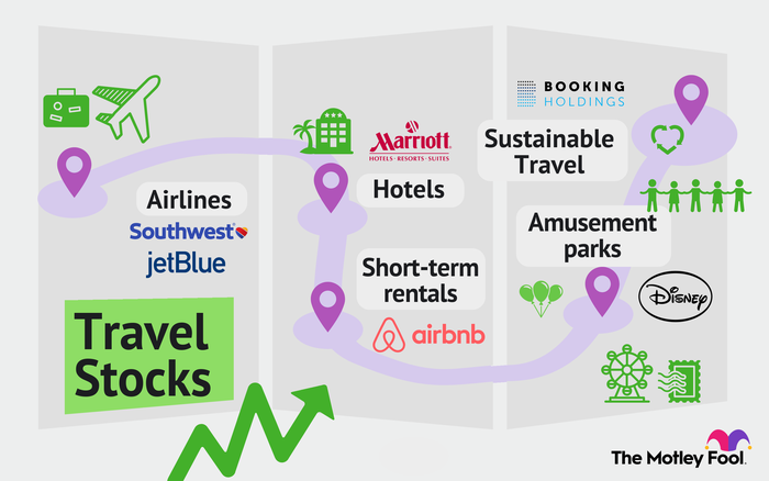 Tourism stocks encompass all stages of travel to a destination, including airlines and hotels and local attractions.