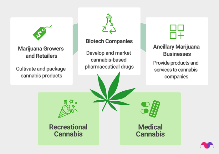 Marijuana Stocks include growers and retailers, biotechnology companies, and ancillary marijuana businesses, like those that sell soil and fertilizers necessary for marijuana to grow.
