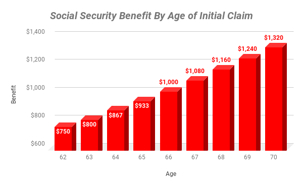 Chart showing amount of money received depending on when you claim benefits.