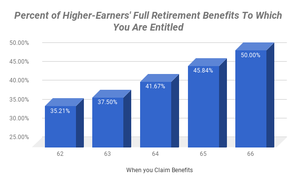 Chart showing trend for when to claim spousal benefits.