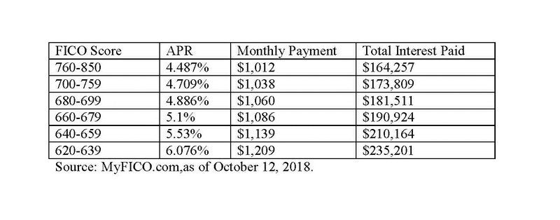 APR available by FICO score.