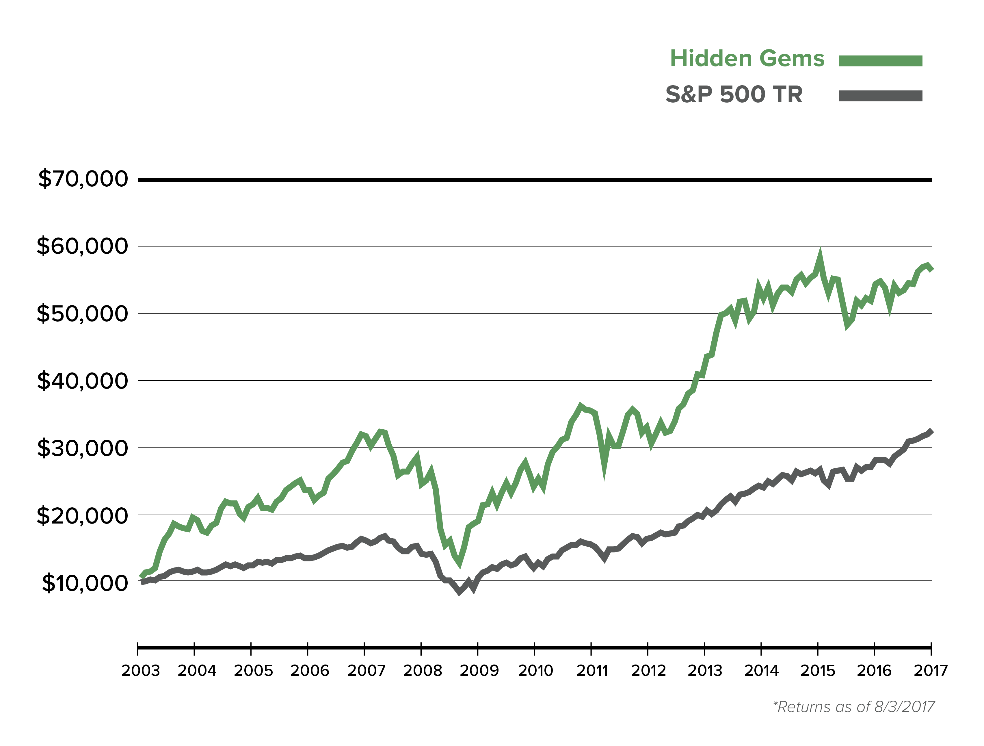 Cumulative Growth of a $10,000 Investment in Hidden Gems