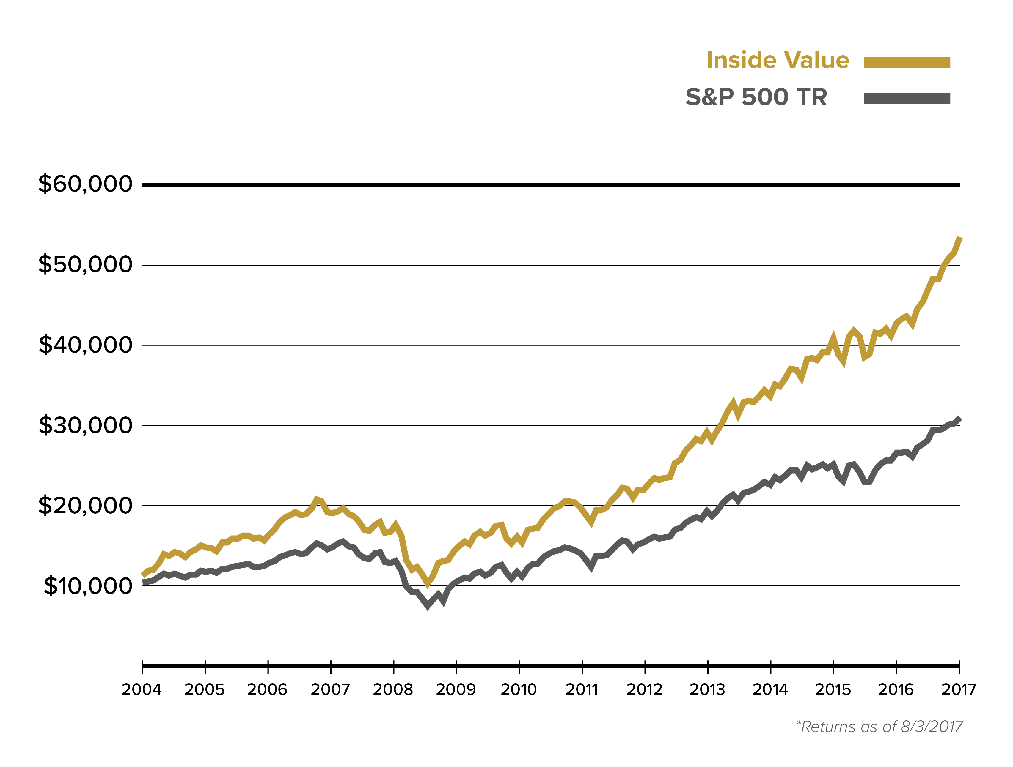 Cumulative Growth of a $10,000 Investment in Inside Value