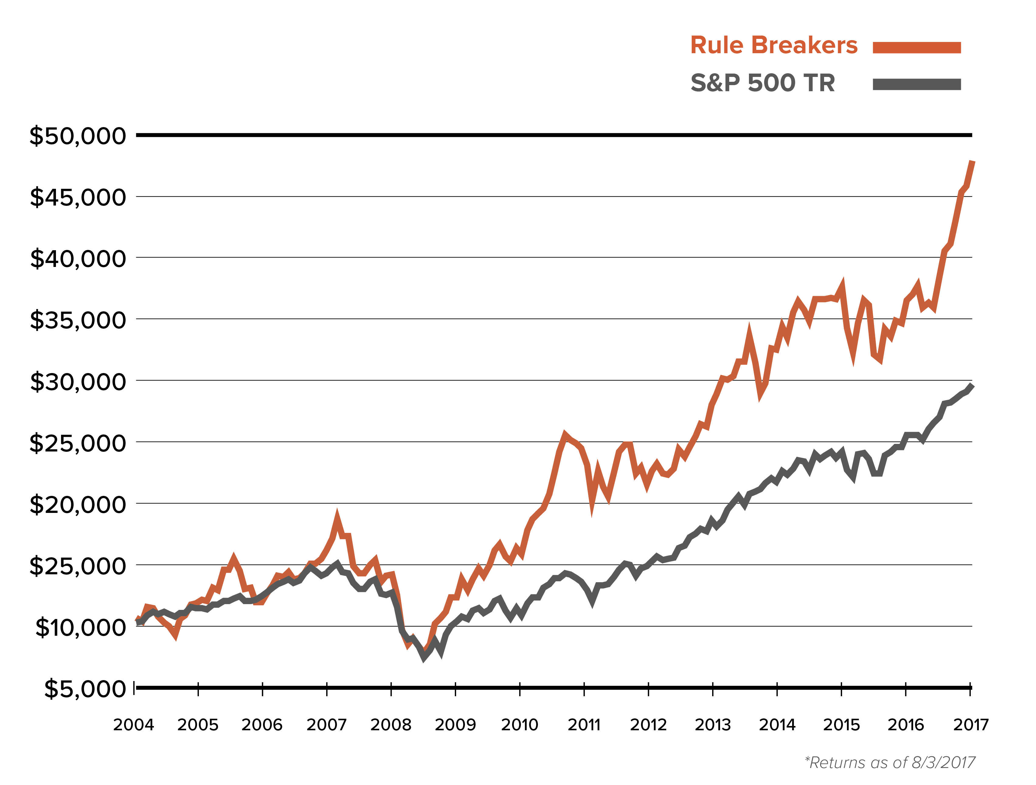Cumulative Growth of a $10,000 Investment in Rule Breakers