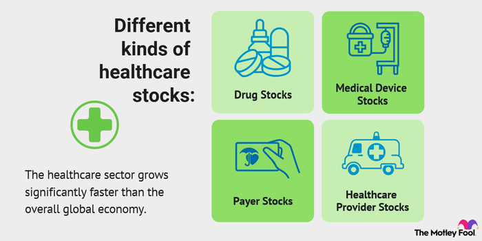 Chart showing the four types of healthcare stocks.