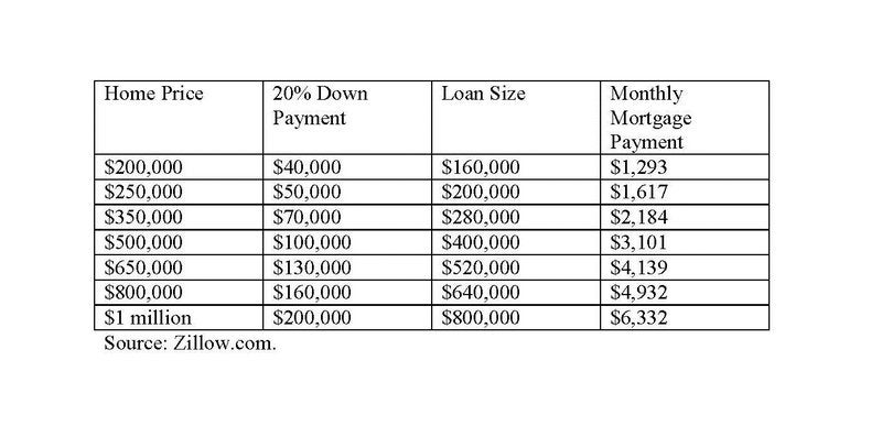 Home price table.