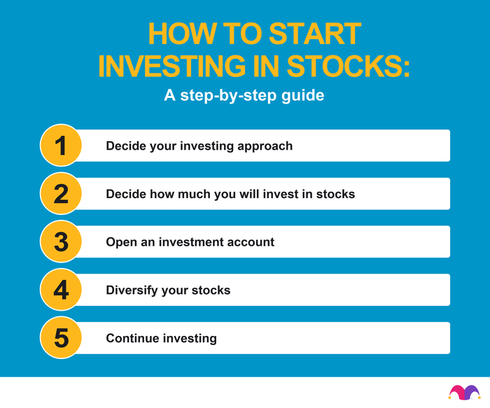 Numbered chart showing the steps of how to Start Investing in Stocks: 1. Determine your investing approach. 2. Decide how much you will invest in stocks. 3. Open an investment account. 4. Choose your stocks. 5. Continue investing.