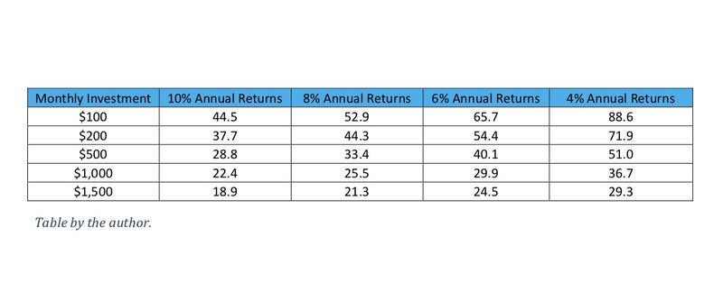 Chart showing returns on monthly investments.