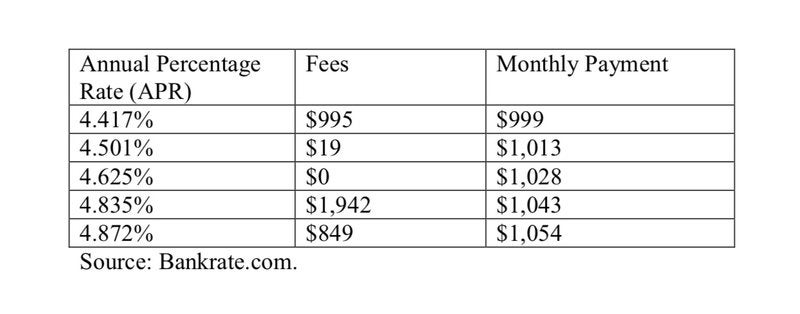 APRs and total monthly payments after fees.
