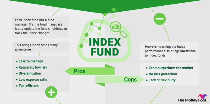 Investing in index funds includes several advantages like tax efficiency, portfolio diversification and reasonable risk.