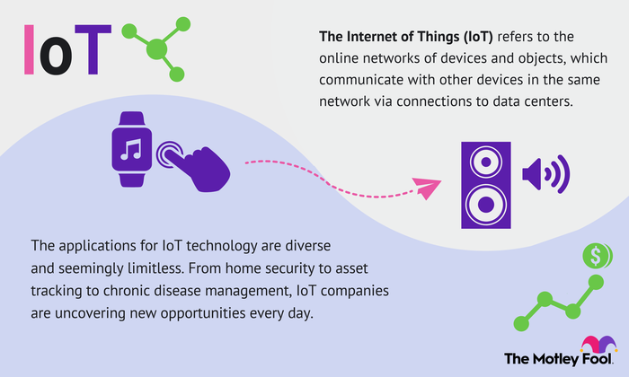 Internet of Things refers to the online network of devices and objects that communicate with each other.