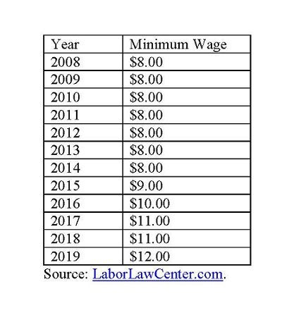 Massachusetts minimum wage.