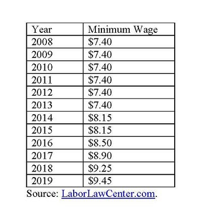 michigan minimum wage chart