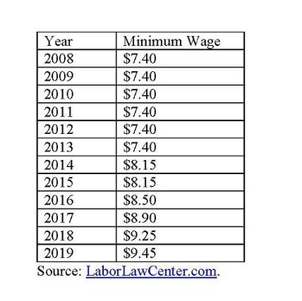 Michigan minimum wage.