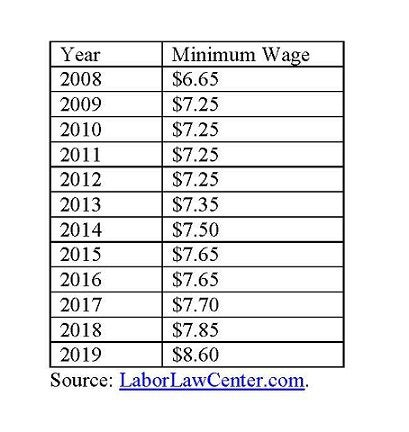 Missouri minimum wage.
