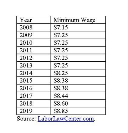 New Jersey minimum wage.