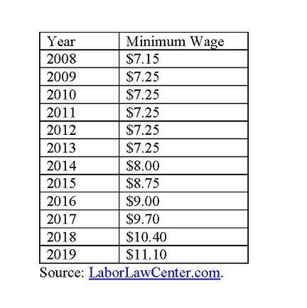 New York minimum wage.