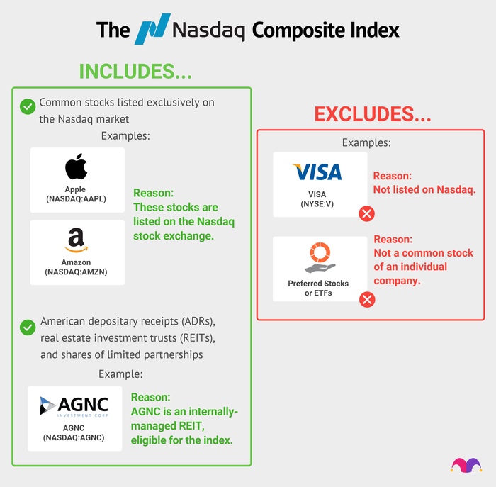 Chart showing why stocks are included—or not included—in the Nasdaq.