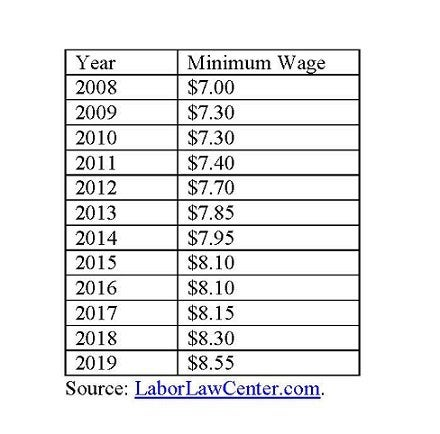 Ohio minimum wage.