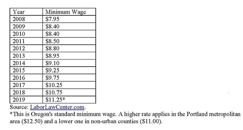 Oregon minimum wage.