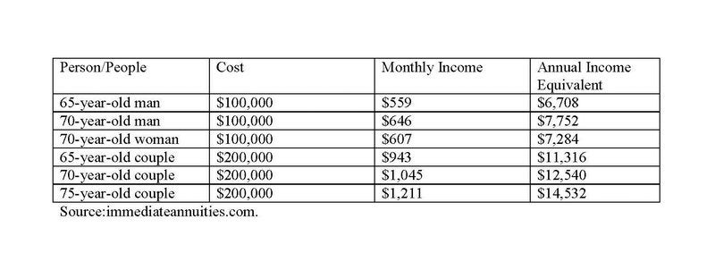 Fixed annuity income by age.