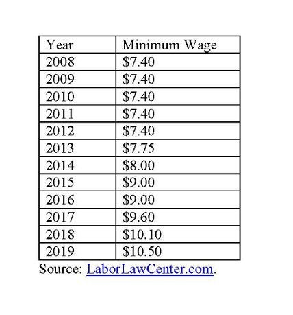 Rhode Island minimum wage.