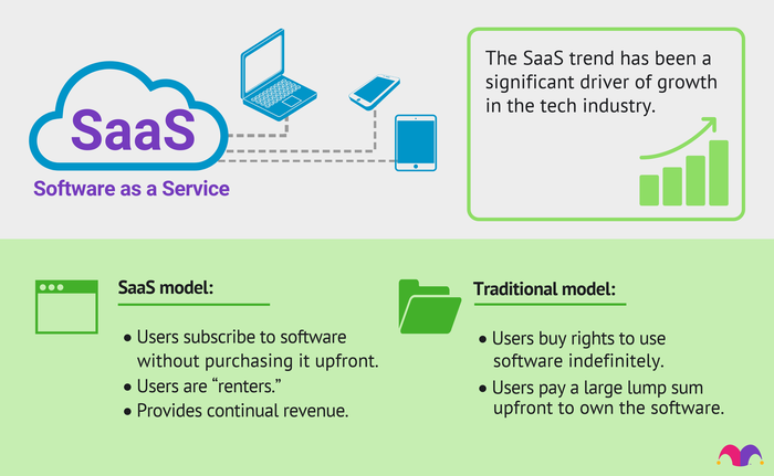 The differences between SaaS companies and traditional software companies are usually tied to the timing of payment, with SaaS companies leveraging a recurring revenue model rather than relying on single lump sums like many traditional software companies'