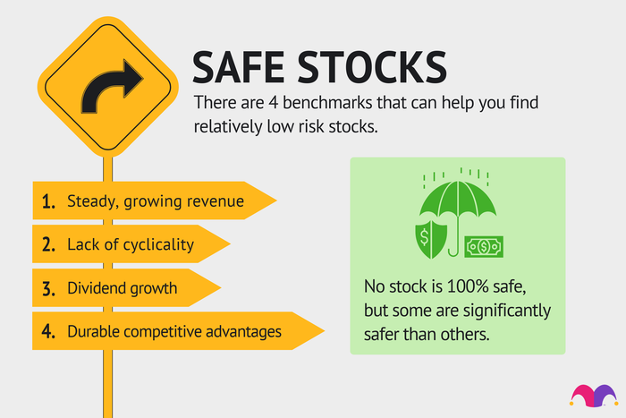 4 things to look for in safe stocks: 1. Steady, growing revenue. 2. Lack of cyclicality. 3. Dividend growth. 4. Durable competitive advantages. Also, note that no stock is 100% safe—but some are much safer than others.
