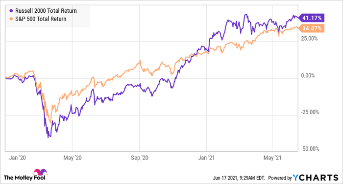 A chart comparing the performance of the Russell 2000 and S&P500 since Covid-19..