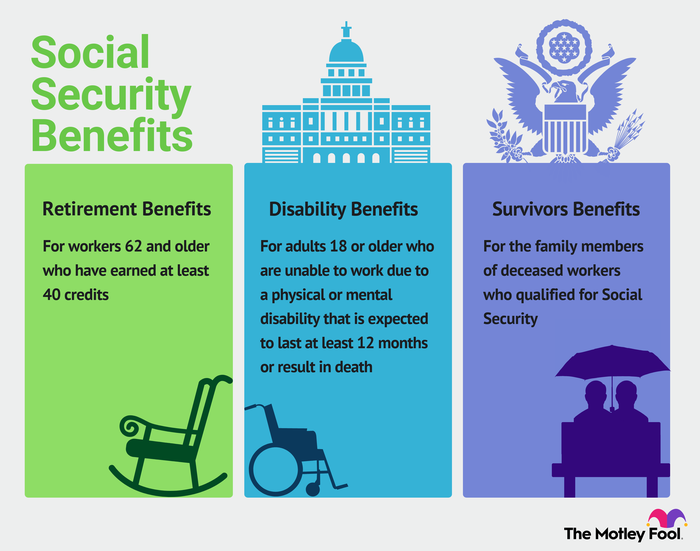 Infographic explaining the retirement, disability and survivor benefits from social security.